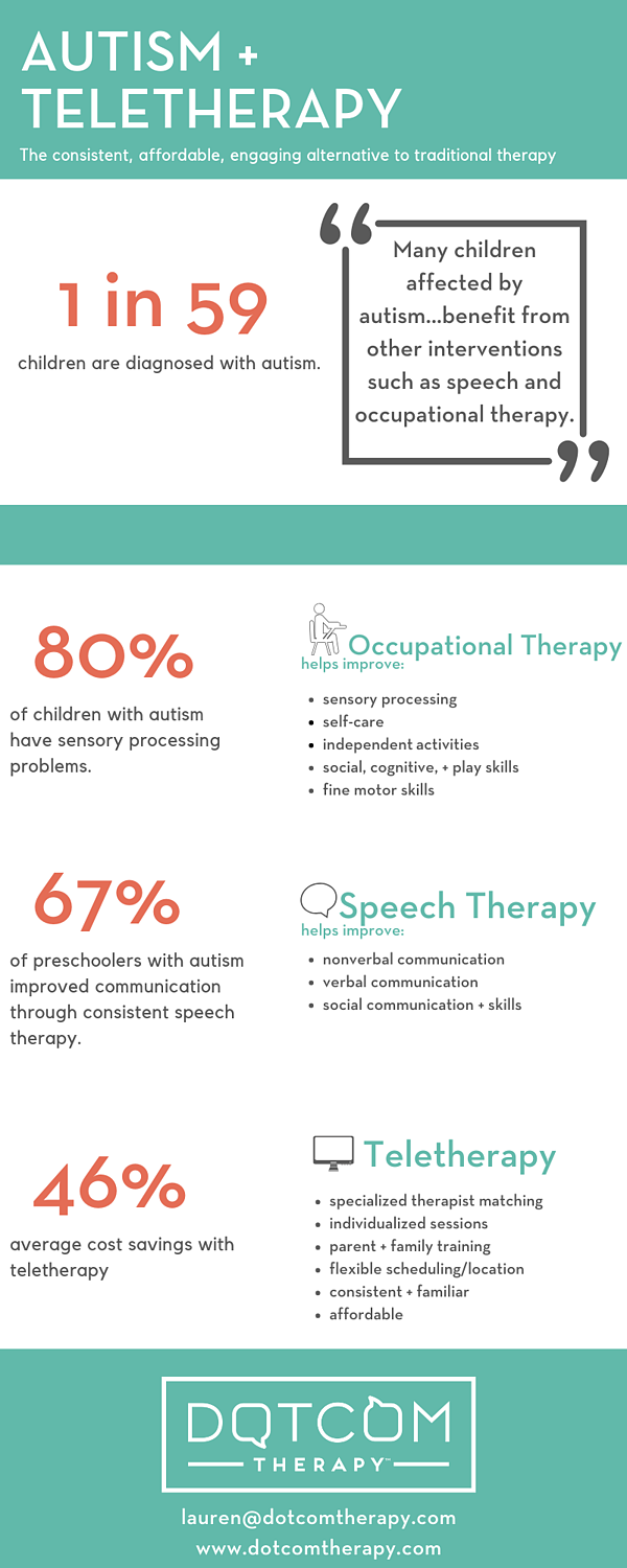 Autism Teletherapy OT Speech affordable